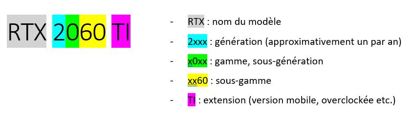 Tableau expliquant RTX  TI