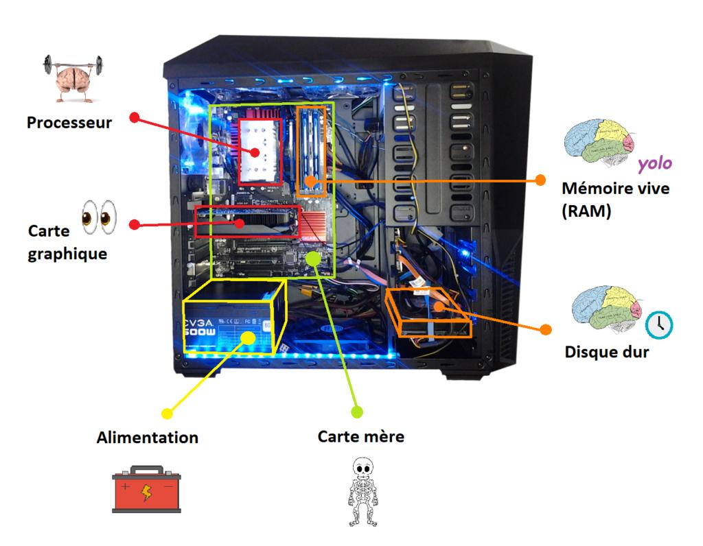 Schéma de l'arrière d'un PC, avec la description des composants d'un PC