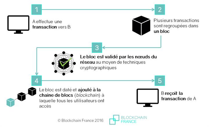 Schéma de la blockchain