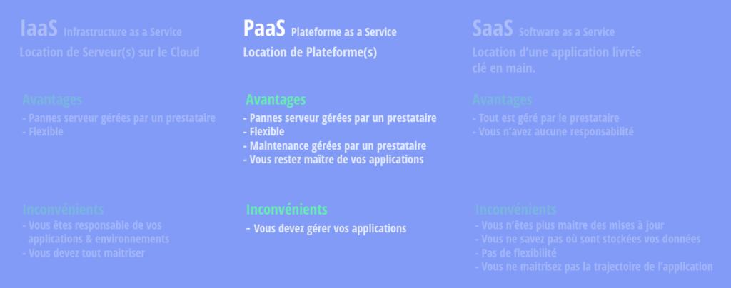 Explication du IaaS, PaaS et SaaS
