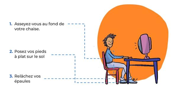 Un schéma expliquant la bonne posture à avoir pour les développeurs devant leur ordinateur