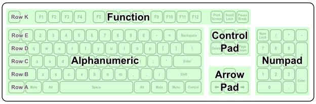 Le format des claviers mécaniques